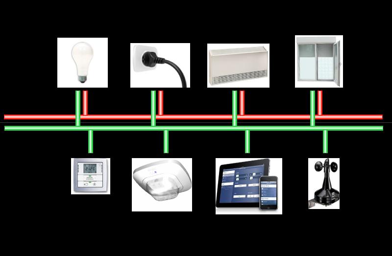 G n ralit s sur le bus knx knx automation int grateur for Alimentation maison commande